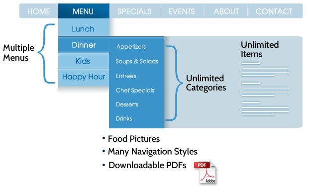 Menu Schematic